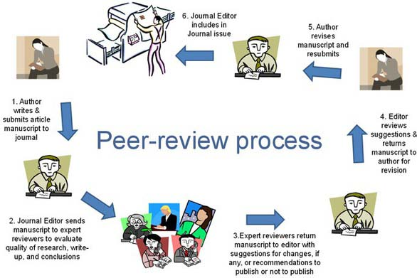 What are Peer Reviewed Articles and How Do I Find Them?